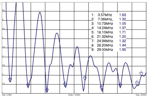EFHW-8010 1KW Multiband End-Fed Antenna